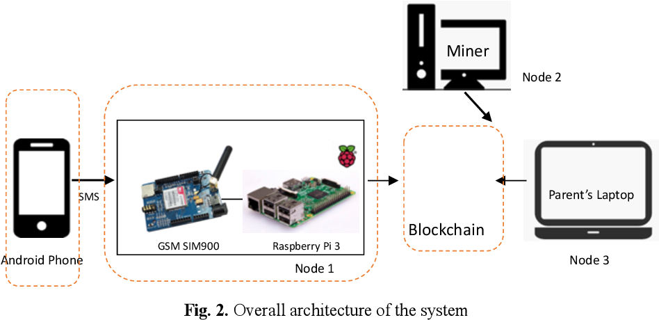 Figure 2 for GPSPiChain-Blockchain based Self-Contained Family Security System in Smart Home