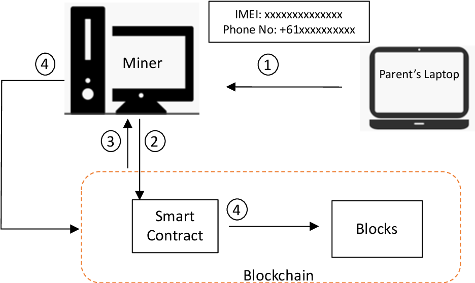 Figure 3 for GPSPiChain-Blockchain based Self-Contained Family Security System in Smart Home