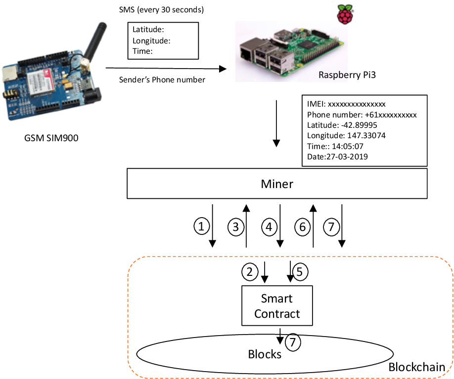 Figure 4 for GPSPiChain-Blockchain based Self-Contained Family Security System in Smart Home