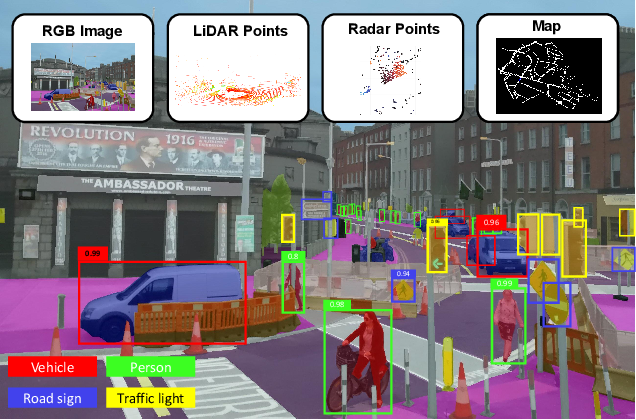 Figure 1 for Deep Multi-modal Object Detection and Semantic Segmentation for Autonomous Driving: Datasets, Methods, and Challenges