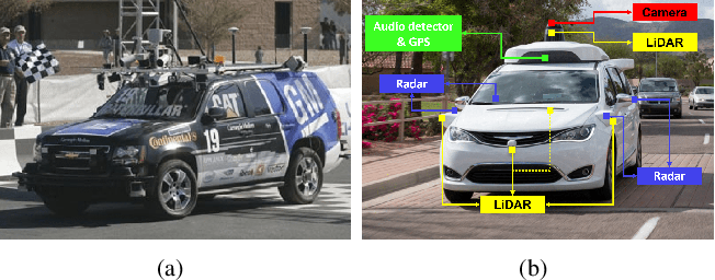 Figure 4 for Deep Multi-modal Object Detection and Semantic Segmentation for Autonomous Driving: Datasets, Methods, and Challenges