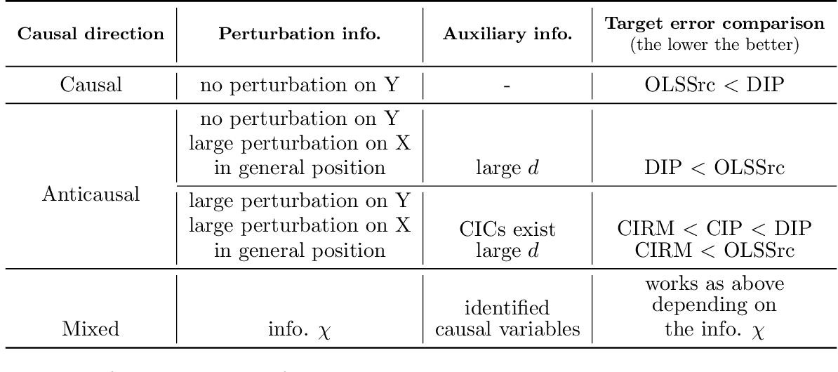 Figure 1 for Domain adaptation under structural causal models