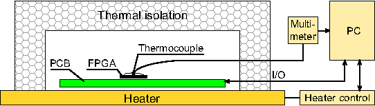 Figure 4 from Temperature Dependence of ROPUF on FPGA