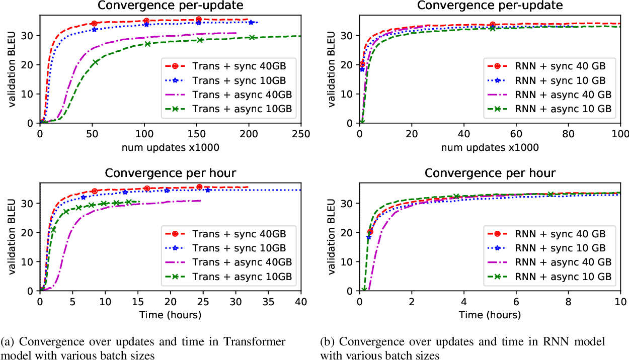 Figure 2 for Making Asynchronous Stochastic Gradient Descent Work for Transformers