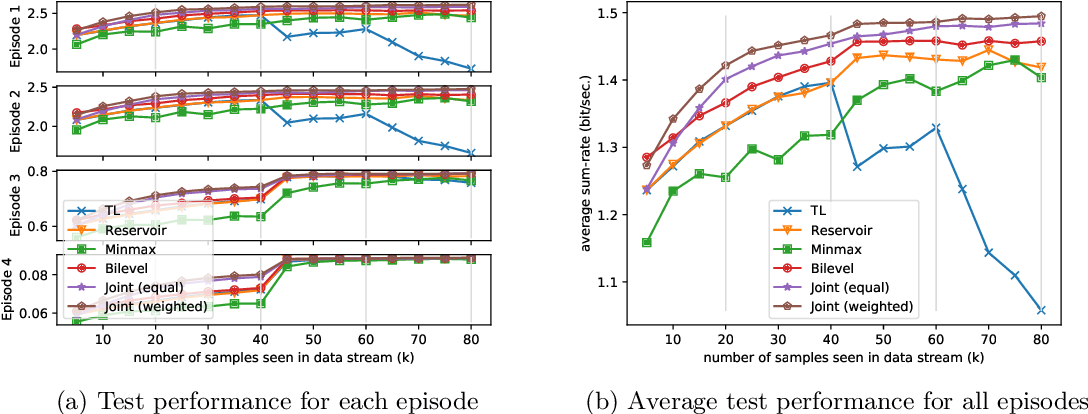 Figure 2 for Learning to Continuously Optimize Wireless Resource in a Dynamic Environment: A Bilevel Optimization Perspective