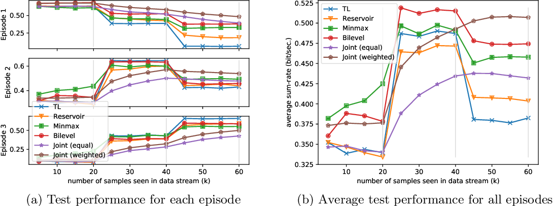 Figure 4 for Learning to Continuously Optimize Wireless Resource in a Dynamic Environment: A Bilevel Optimization Perspective