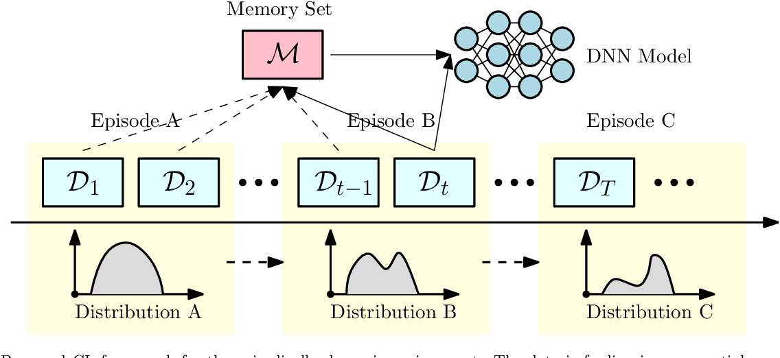 Figure 1 for Learning to Continuously Optimize Wireless Resource in a Dynamic Environment: A Bilevel Optimization Perspective