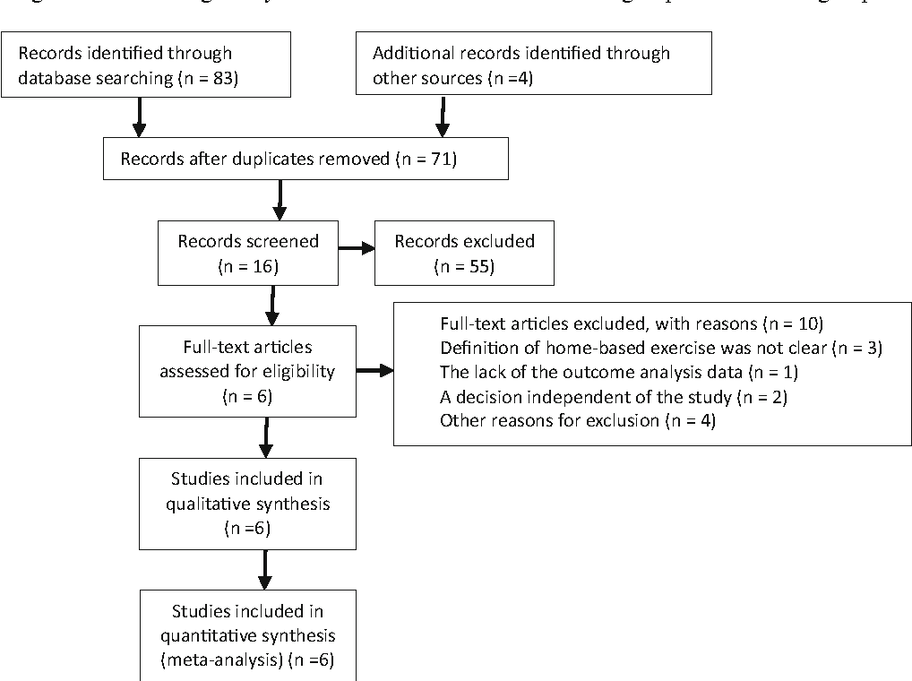Effects of home-based exercise intervention on health-related ...