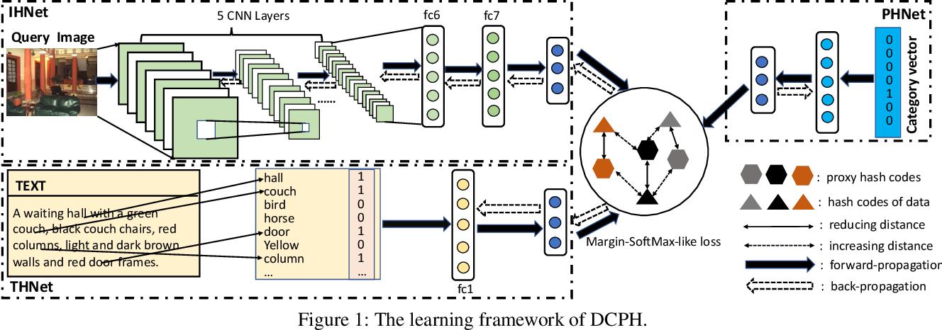 Figure 1 for Deep Cross-modal Proxy Hashing