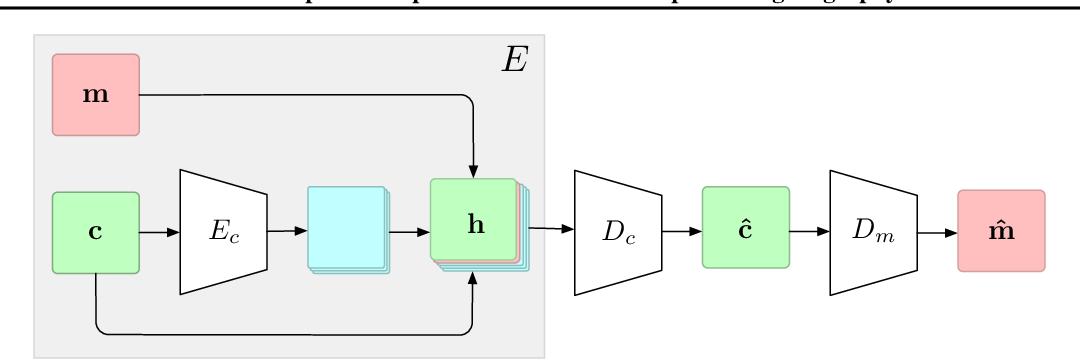 Figure 1 for Hide and Speak: Deep Neural Networks for Speech Steganography