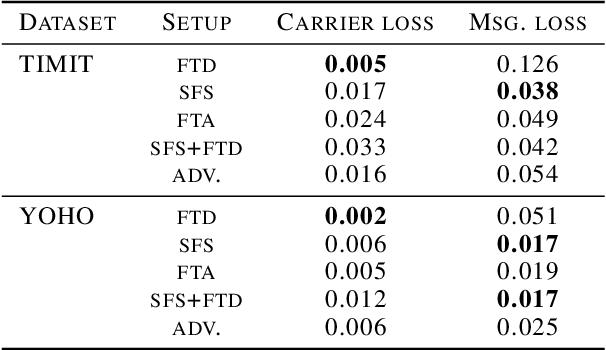 Figure 2 for Hide and Speak: Deep Neural Networks for Speech Steganography