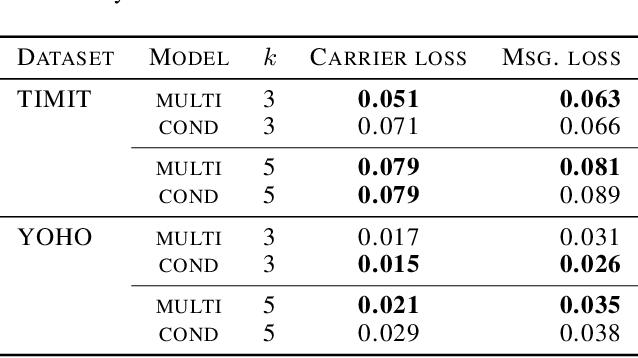 Figure 4 for Hide and Speak: Deep Neural Networks for Speech Steganography