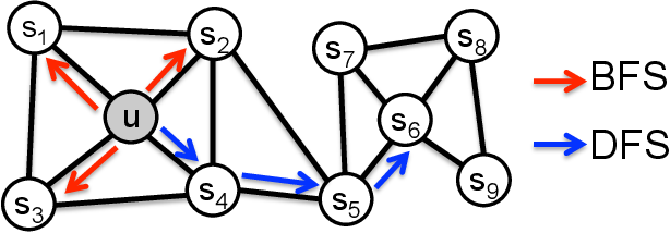 Figure 1 for node2vec: Scalable Feature Learning for Networks