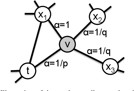 Figure 3 for node2vec: Scalable Feature Learning for Networks