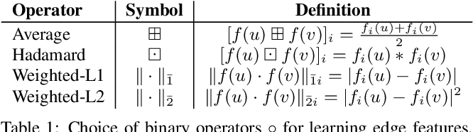 Figure 2 for node2vec: Scalable Feature Learning for Networks