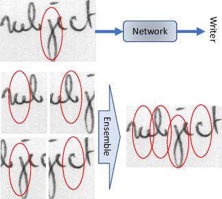 Figure 1 for FragNet: Writer Identification using Deep Fragment Networks