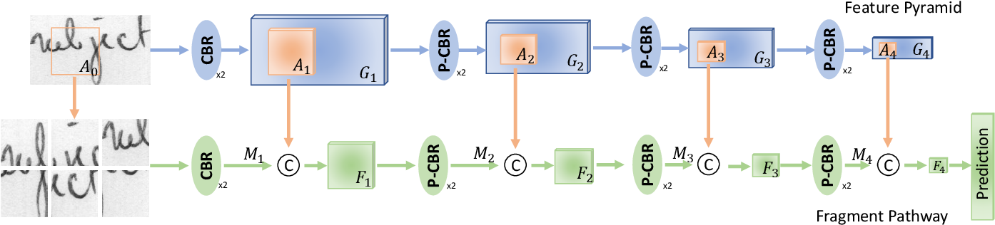 Figure 3 for FragNet: Writer Identification using Deep Fragment Networks