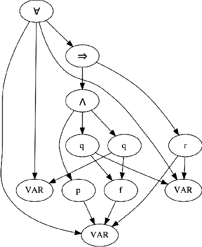 Figure 1 for Improving Graph Neural Network Representations of Logical Formulae with Subgraph Pooling