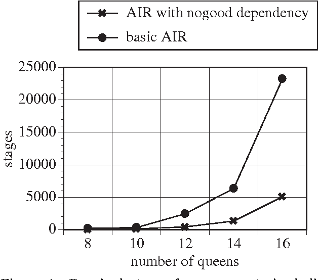 Figure 4: Required stages for over-constrained distributed n-queens problems