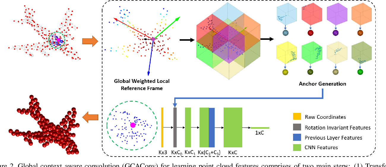 Figure 3 for Global Context Aware Convolutions for 3D Point Cloud Understanding