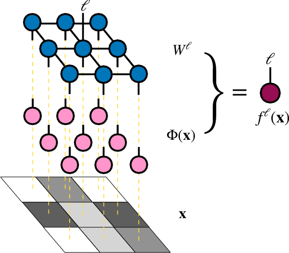 Figure 1 for Supervised Learning with Projected Entangled Pair States