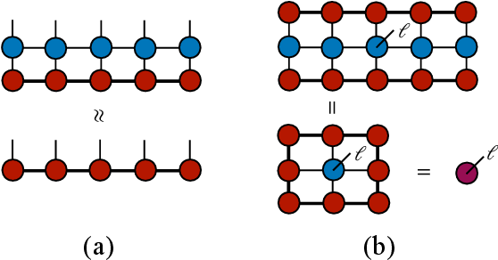 Figure 2 for Supervised Learning with Projected Entangled Pair States