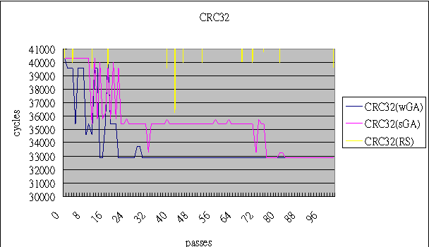 Figure 4 from Automatic selection of GCC optimization options using