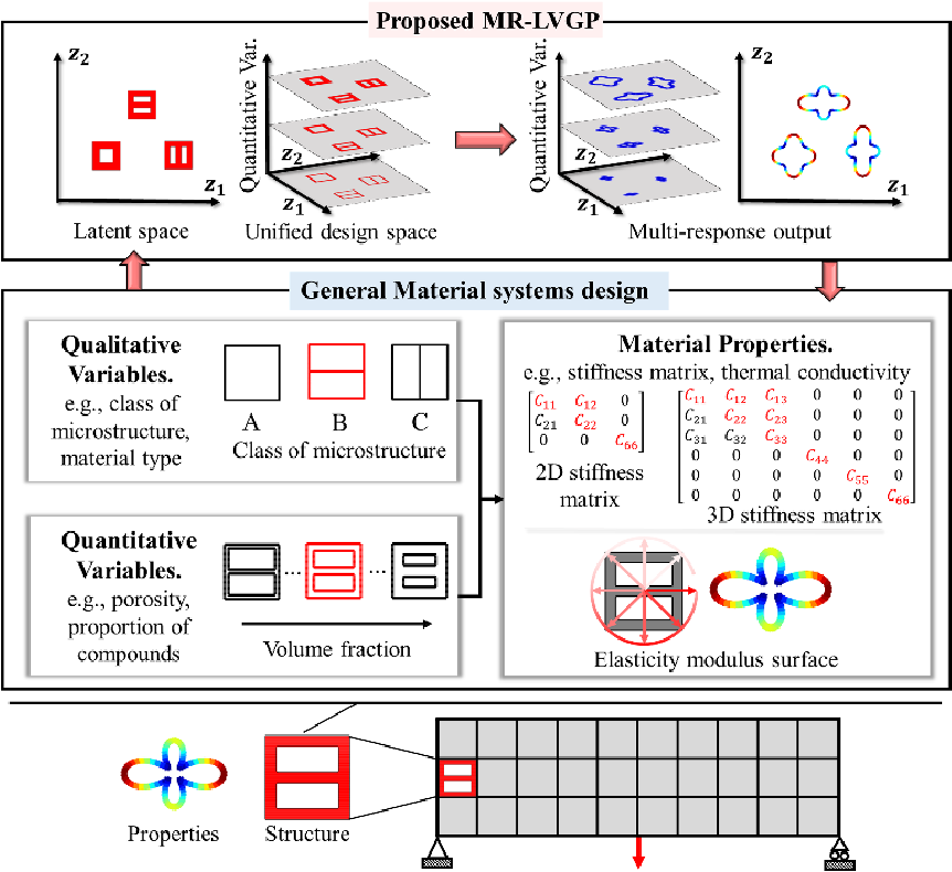 Figure 1 for Data-Driven Topology Optimization with Multiclass Microstructures using Latent Variable Gaussian Process