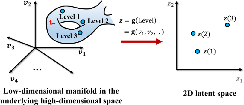 Figure 3 for Data-Driven Topology Optimization with Multiclass Microstructures using Latent Variable Gaussian Process