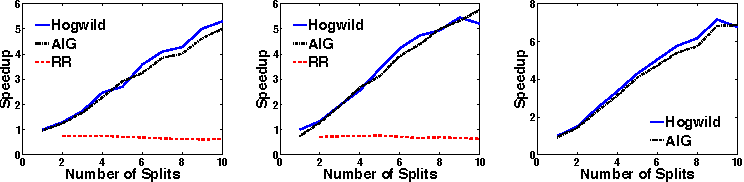 Figure 3 for HOGWILD!: A Lock-Free Approach to Parallelizing Stochastic Gradient Descent