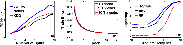 Figure 4 for HOGWILD!: A Lock-Free Approach to Parallelizing Stochastic Gradient Descent