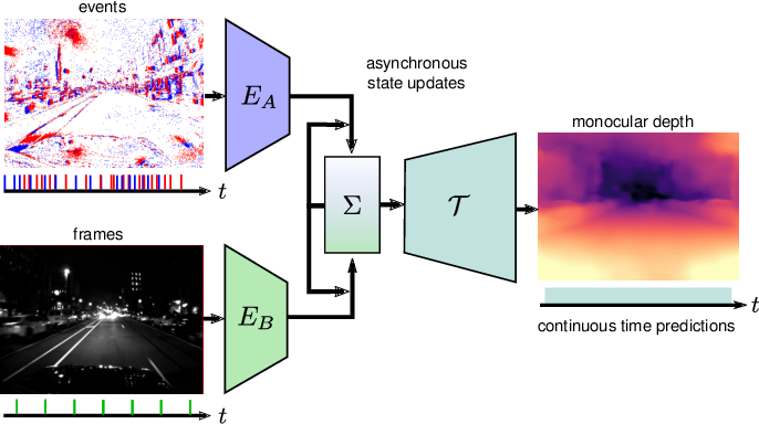 Figure 1 for Combining Events and Frames using Recurrent Asynchronous Multimodal Networks for Monocular Depth Prediction