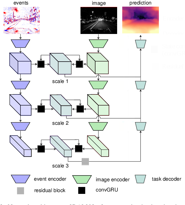 Figure 2 for Combining Events and Frames using Recurrent Asynchronous Multimodal Networks for Monocular Depth Prediction