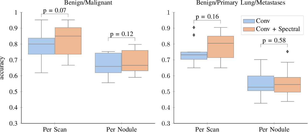 Figure 3 for Primary Tumor Origin Classification of Lung Nodules in Spectral CT using Transfer Learning