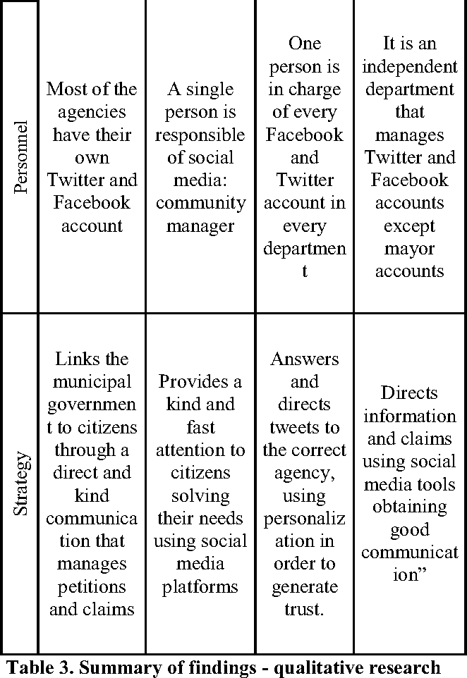 Social Media in Smart Cities: An Exploratory Research in