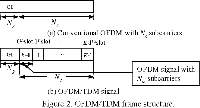Joint use of STTD and Antenna Diversity for OFDM / TDM - Semantic ...