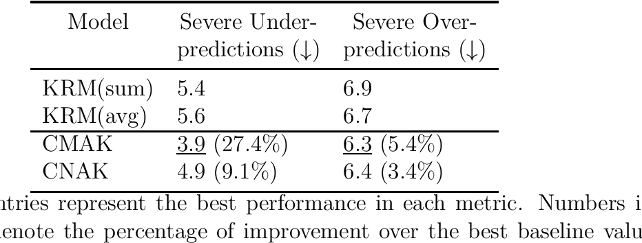 Figure 3 for Context-aware Non-linear and Neural Attentive Knowledge-based Models for Grade Prediction