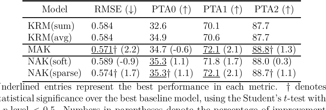 Figure 4 for Context-aware Non-linear and Neural Attentive Knowledge-based Models for Grade Prediction