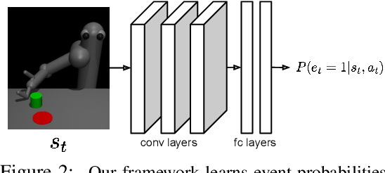 Figure 3 for Variational Inverse Control with Events: A General Framework for Data-Driven Reward Definition