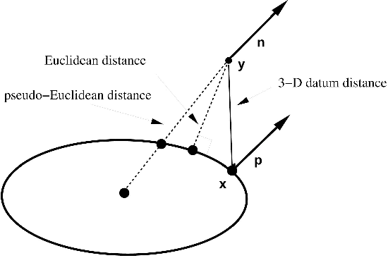 Figure 1 for Human Motion Tracking by Registering an Articulated Surface to 3-D Points and Normals