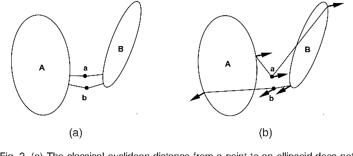 Figure 2 for Human Motion Tracking by Registering an Articulated Surface to 3-D Points and Normals