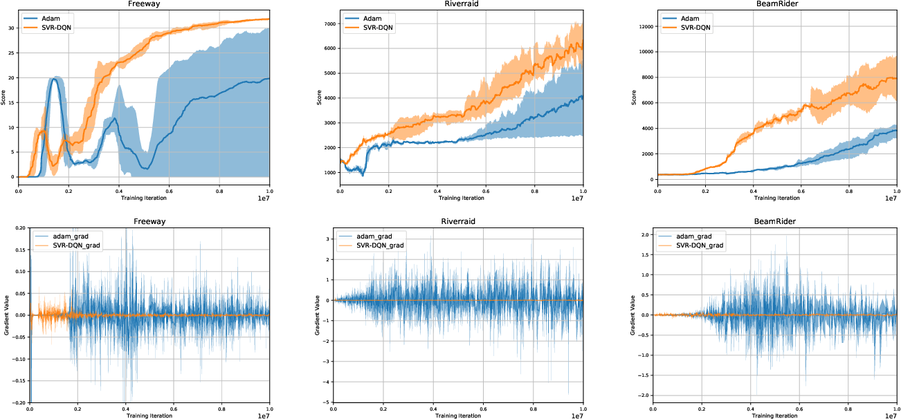 Figure 2 for Stochastic Variance Reduction for Deep Q-learning