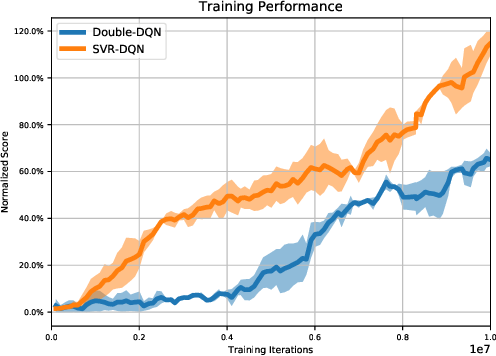 Figure 4 for Stochastic Variance Reduction for Deep Q-learning