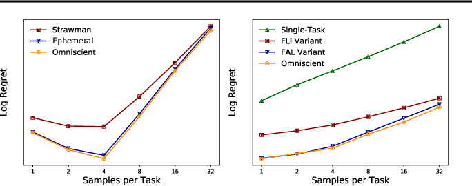 Figure 3 for Provable Guarantees for Gradient-Based Meta-Learning