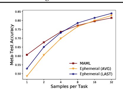 Figure 4 for Provable Guarantees for Gradient-Based Meta-Learning
