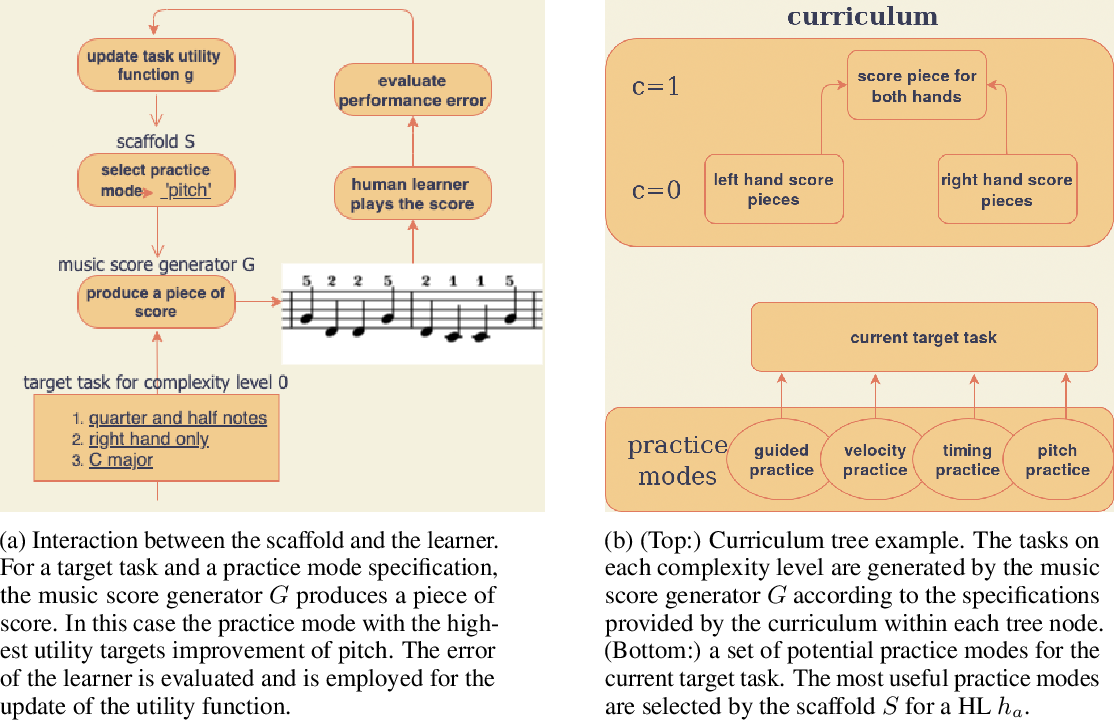 Figure 2 for Optimizing piano practice with a utility-based scaffold