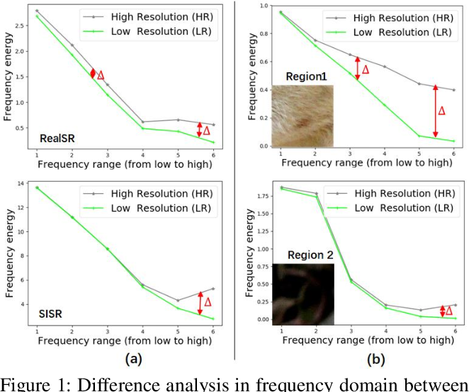 Figure 1 for Learning Omni-frequency Region-adaptive Representations for Real Image Super-Resolution