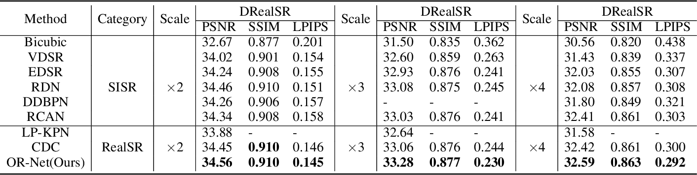 Figure 2 for Learning Omni-frequency Region-adaptive Representations for Real Image Super-Resolution