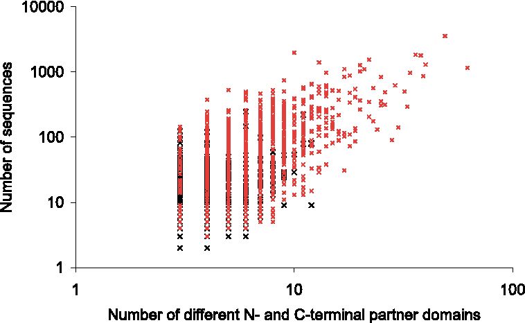 Figure 3. Relationship between versatility, abundance and over-representation of supra-domains. For all two-domain supra-domains the number of different N-terminal and C-terminal partner domains (versatility) is plotted against the total number of sequences in which the combination occurs (abundance). Thus there can be up to four N and C-terminal partners in two sequences. Over-represented supradomains are plotted in red, nonover-represented supra-domains in black crosses.