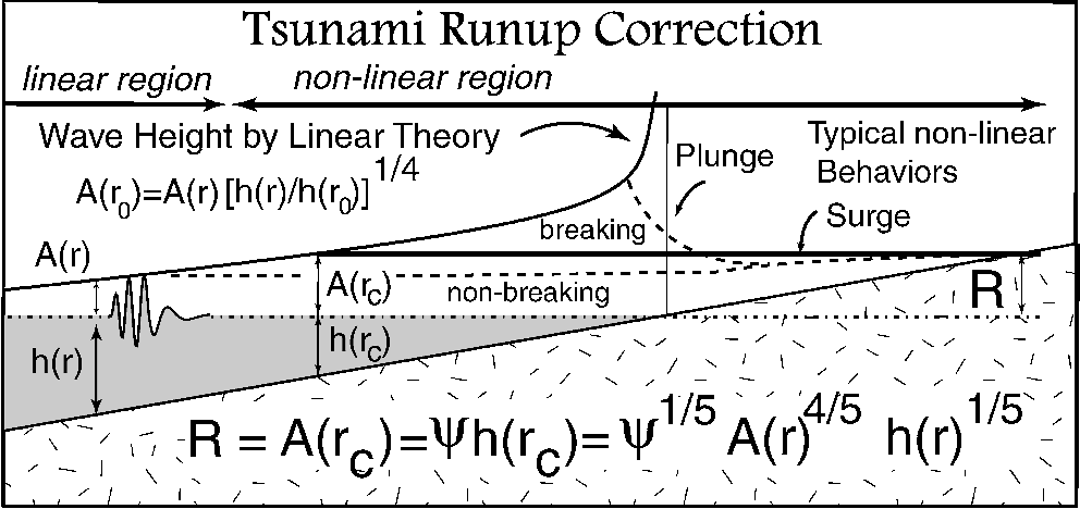 Figure 1 from Asteroid impact tsunami of 2880 March 16 - Semantic